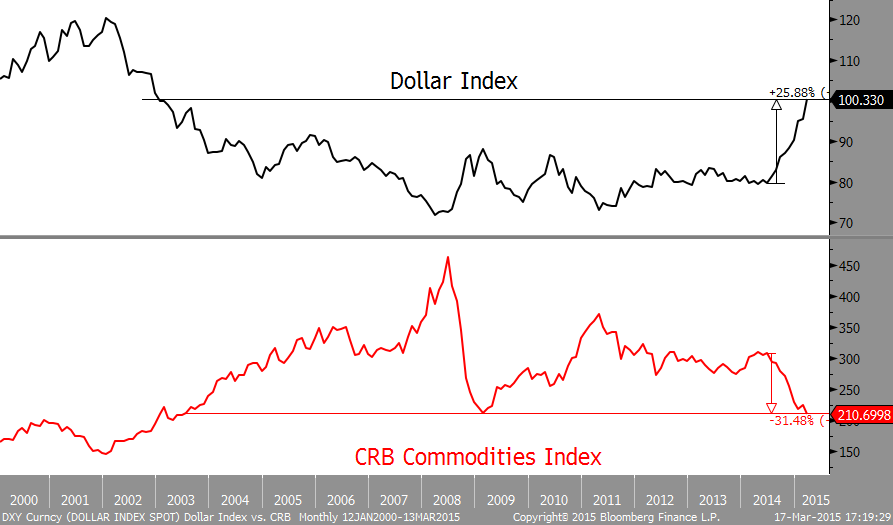 $USD and $CRB US Dollar and Commodities