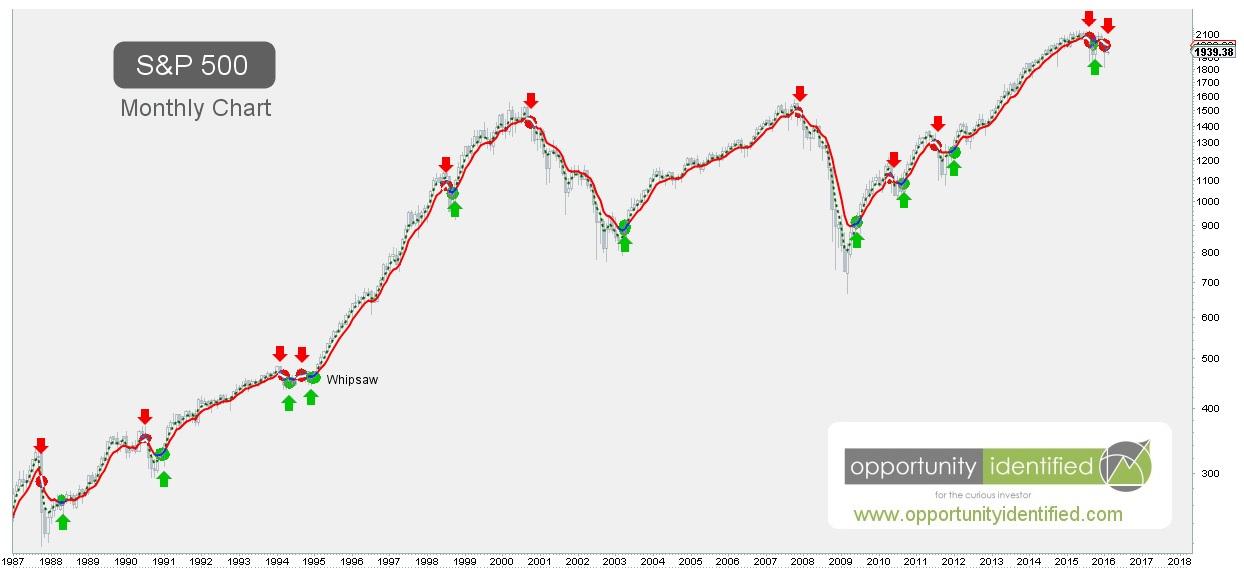 02-01-2016 S&P 500 Monthly